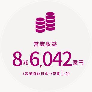 営業収益 8兆6,042億円(営業収益日本小売業1位)