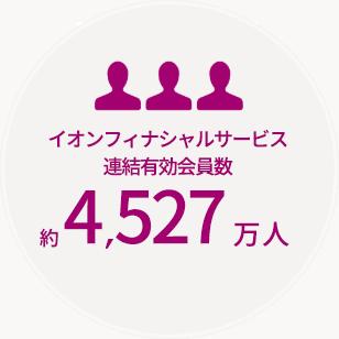 イオンフィナンシャルサービス連結有効会員数 約4,527万人